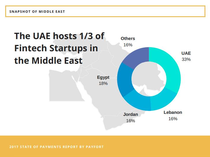 Startups UAE fintech 2017