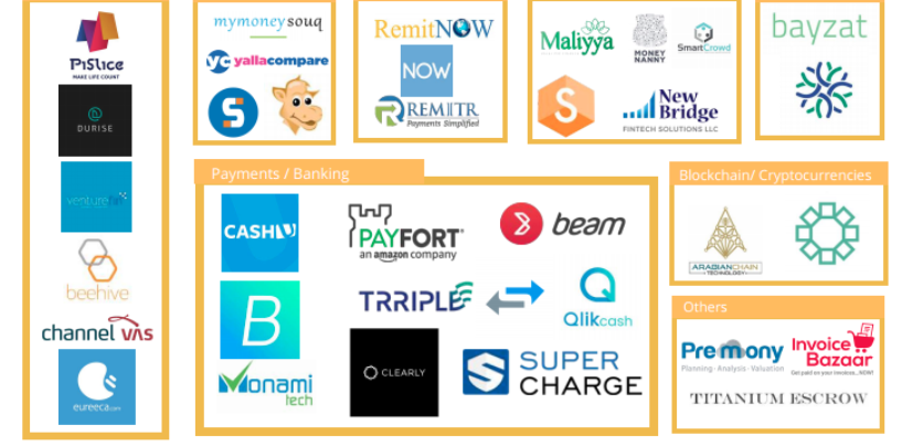 Fintech UAE Startup Report and Map