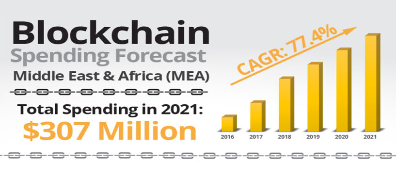 Blockchain Spending in the Middle East & Africa to More than Double in 2018