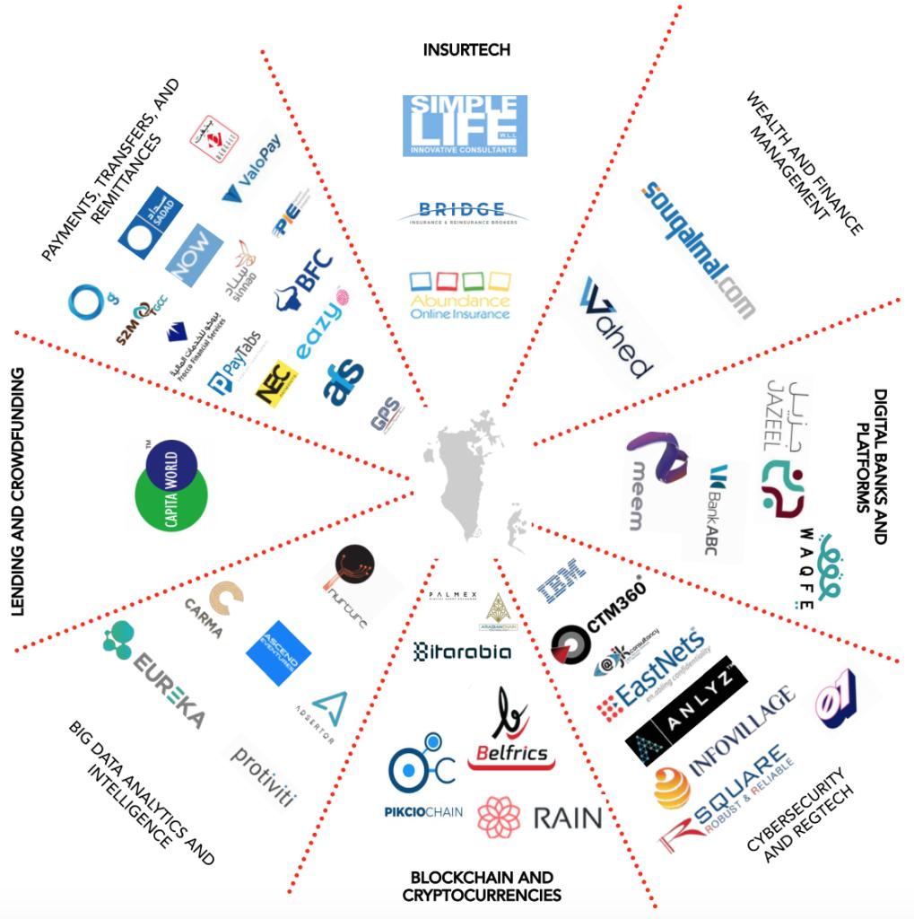 Bahrain fintech ecosystem 2018