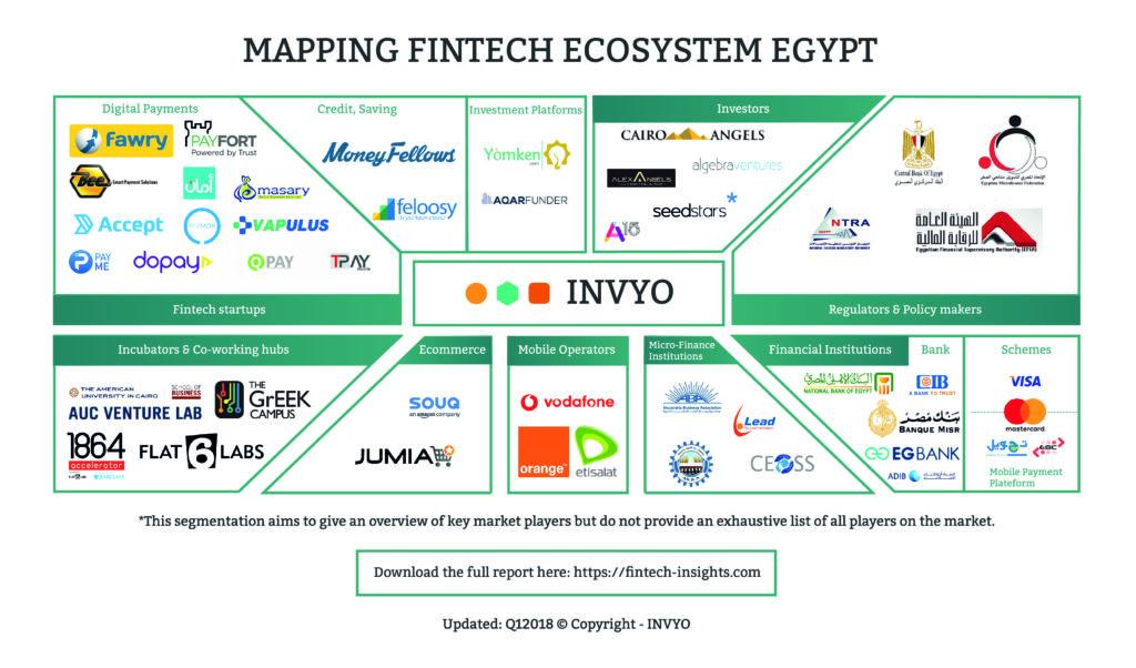Egypt Fintech Ecosystem