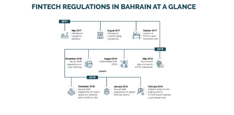 Fintech in Bahrain: A Glimpse of its Regulatory Initiatives
