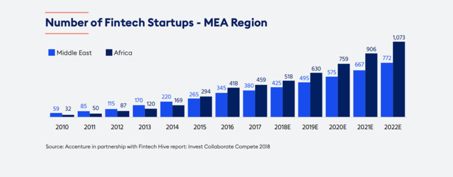 Dissecting Fintech Opportunities in Middle East and Africa
