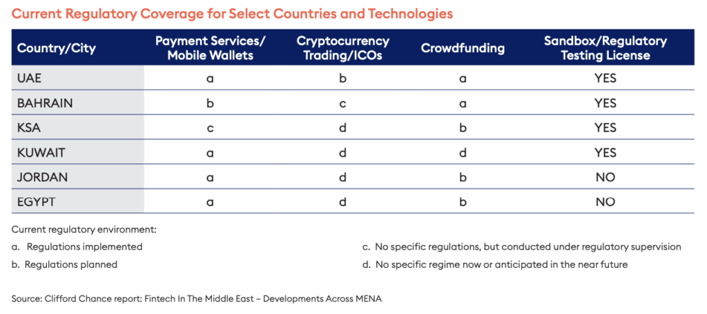 Regulatory coverage for select countries and technologies, A Roadmap for Fintech Firms Entering the Fast-Growing Emerging Markets, April 2019