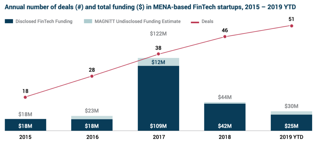 Annual number of deals (#) and total funding ($) in MENA-based FinTech startups, 2015 – 2019 YTD, MENA Fintech Venture Report 2019