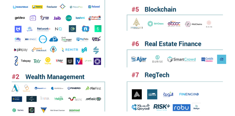 MENA Fintech Startup Funding Report and Map