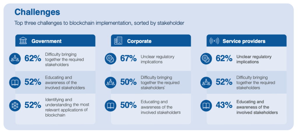 Challenges to blockchain implementation, sorted by stakeholder, Inclusive Deployment of Blockchain- Case Studies and Learnings from the United Arab Emirates, WEF and the Dubai Future Foundation, January 2020