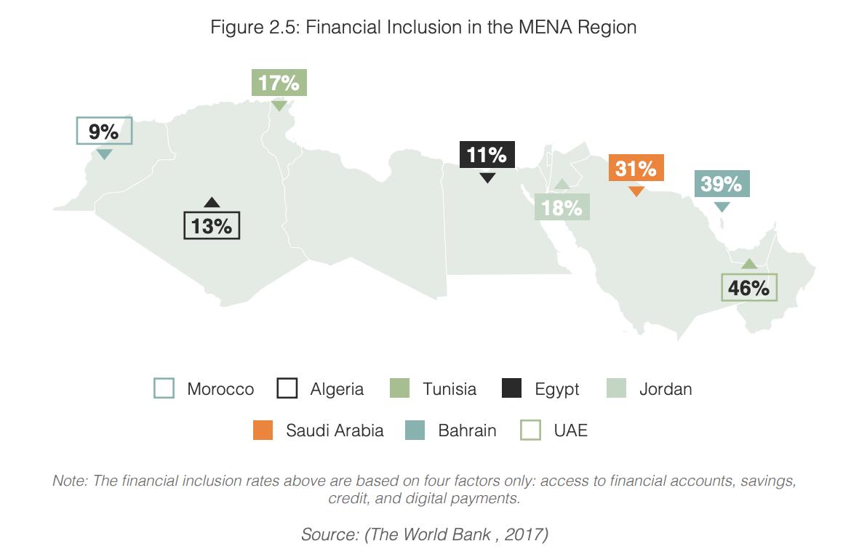 Financial Inclusion in the MENA Region, MENA Financial Inclusion Report 2020, Fintech Consortium, Bahrain Fintech Bay, and Jordan Fintech Bay, February 2020