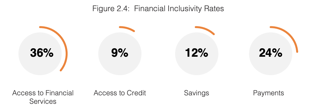 Financial Inclusivity Rates, MENA Financial Inclusion Report 2020, Fintech Consortium, Bahrain Fintech Bay, and Jordan Fintech Bay, February 2020