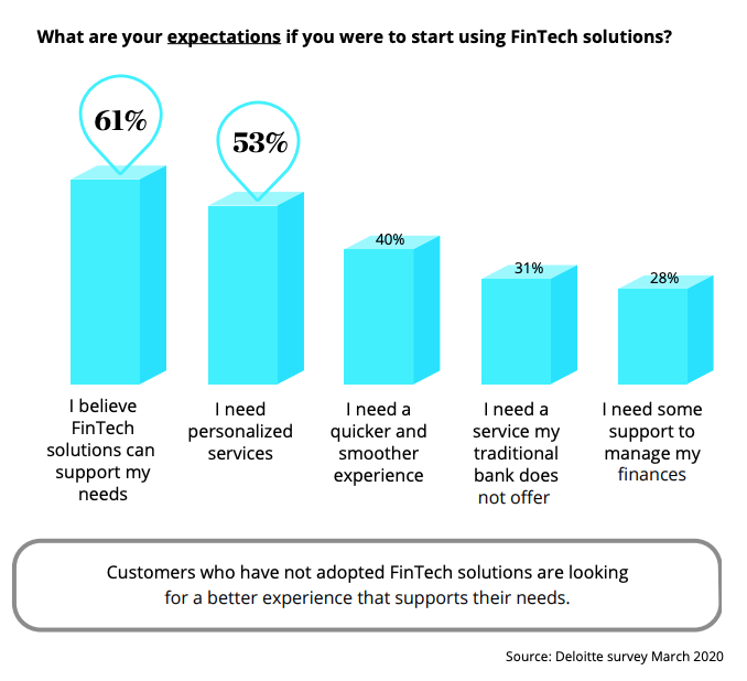 Middle East banking customers' expectations when opting for a fintech solution, Source- Deloitte survey March 2020