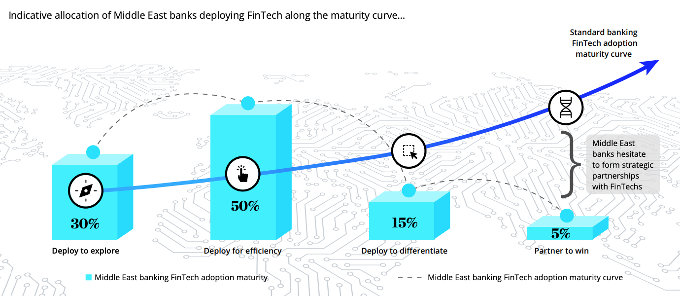 Middle East banking fintech adoption maturity vs. standard banking fintech adoption maturity, Source- Deloitte Middle East Fintech Study, June 2020