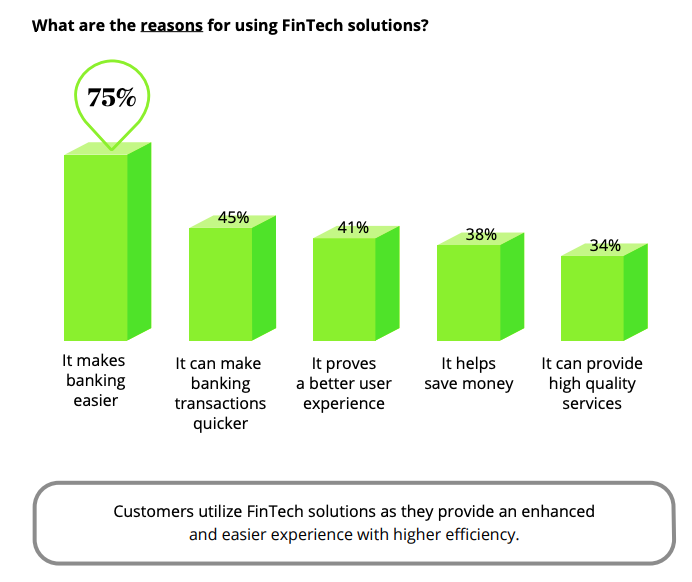 Reasons why Middle East banking customers use a fintech solution, Source- Deloitte survey March 2020