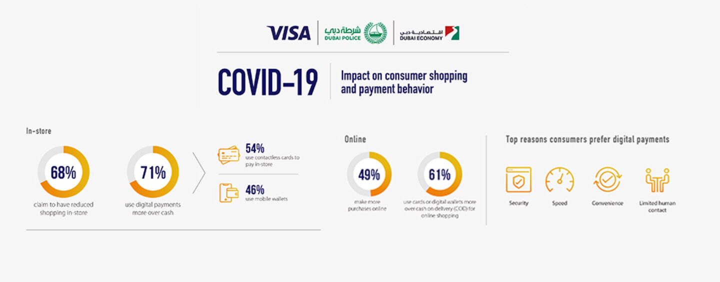 UAE Consumers Go Cashless as Trust in Digital Payments Surges Amid COVID-19