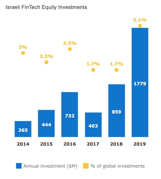 Israeli Fintech Equity Investments, Israeli Fintech Report 2019, Start-Up Nation Central
