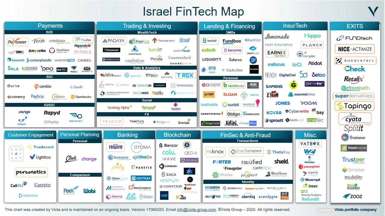 Israeli Fintech Map, June 2020, Viola Group