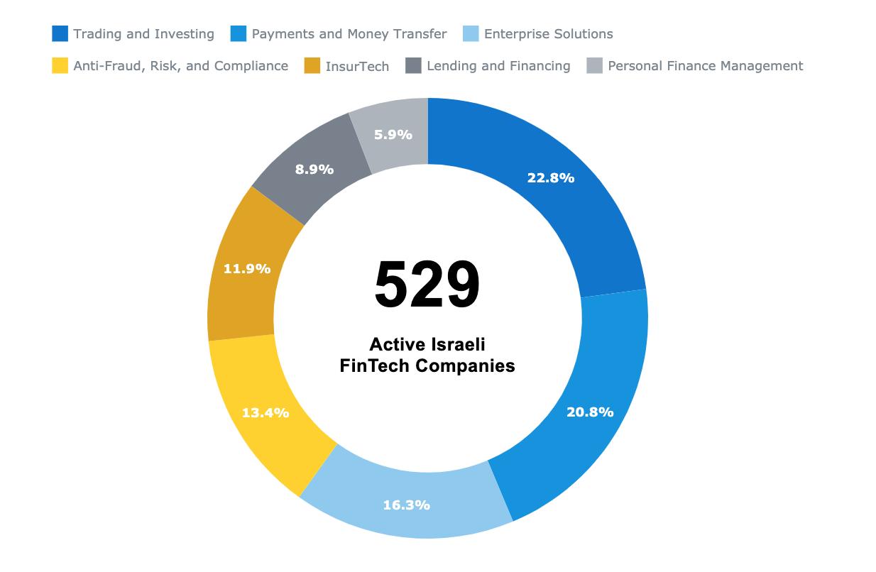 Israel's fintech startup ecosystem, Israeli Fintech Report 2019, Start-Up National Central