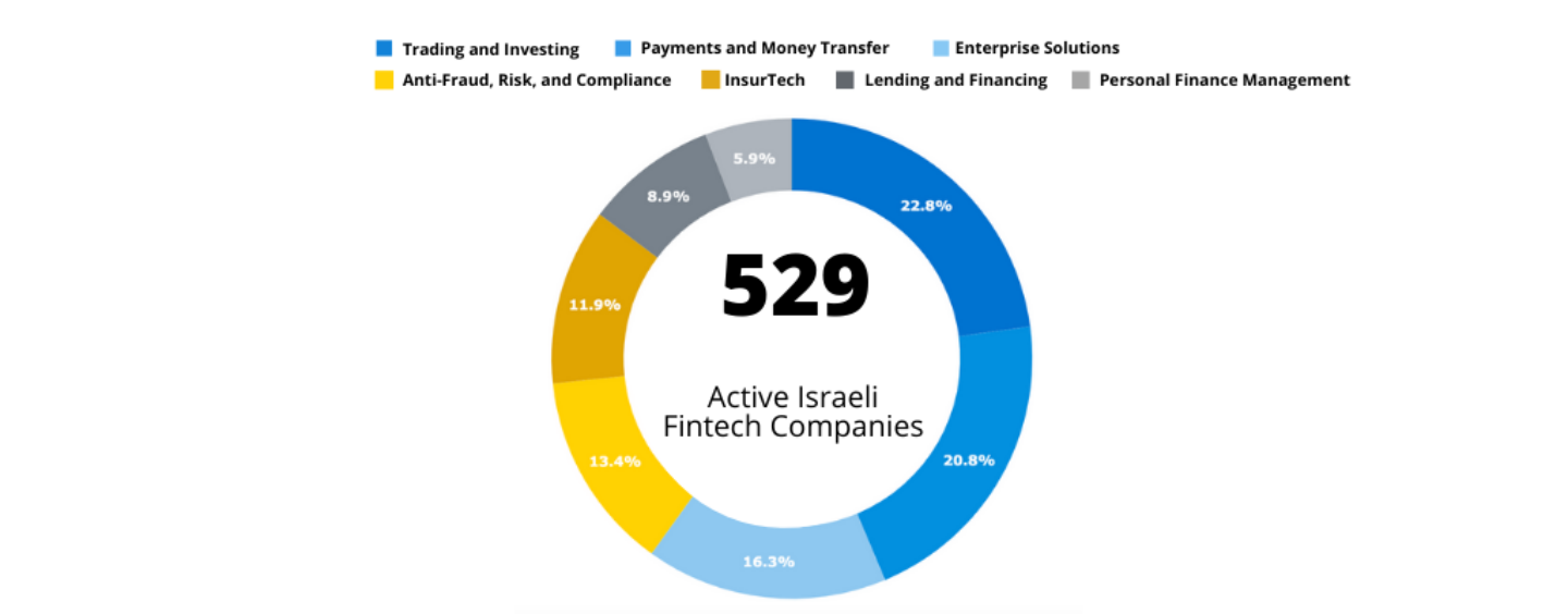 Israel's Emergence as a Fintech Nation