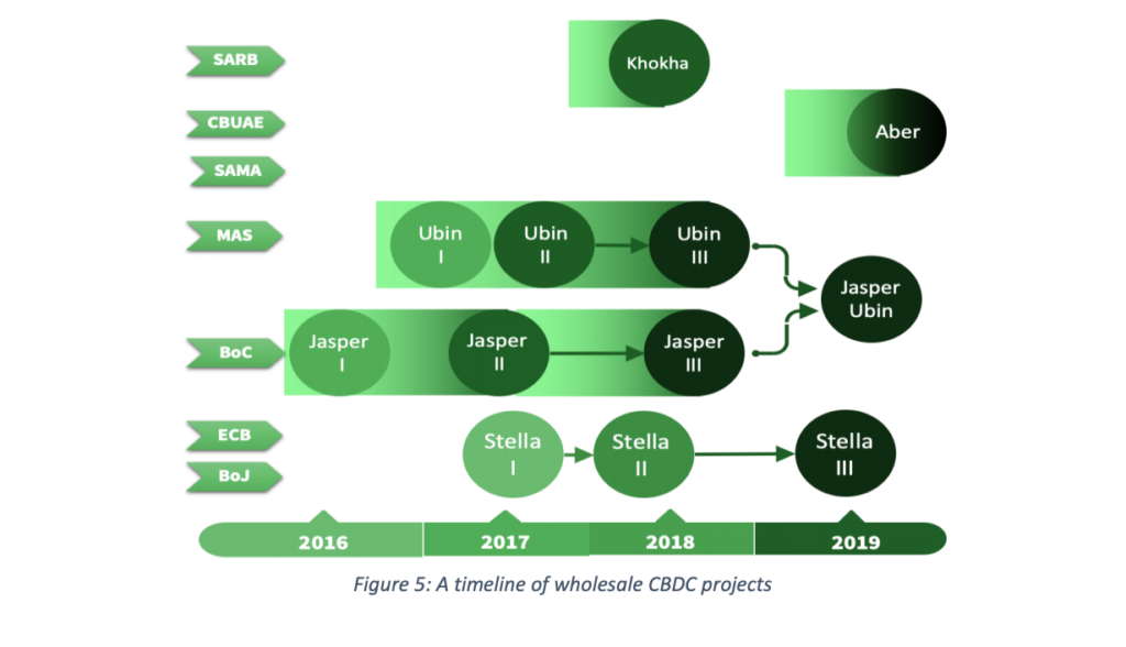 A timeline of wholesale CBDC projects