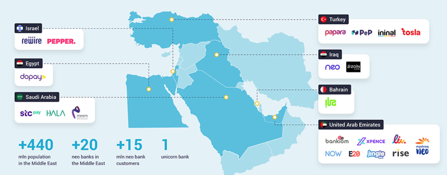 20+ Neobanks in the Middle East You Have to Know