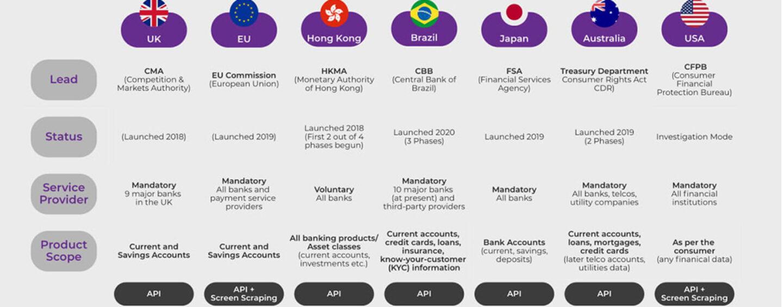 New Report Calls for Open Banking Harmonization Across the Arab World
