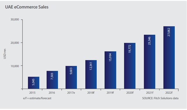 UAE E-Commerce Sales