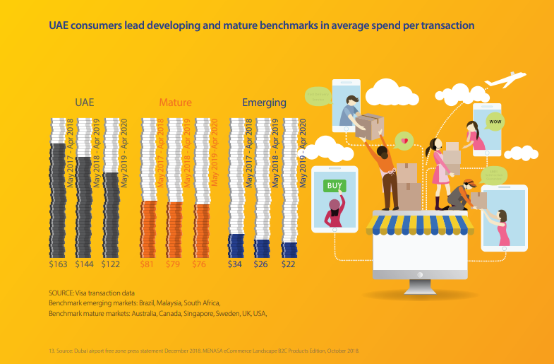 UAE consumers lead developing and mature benchmarks in average spend per transaction