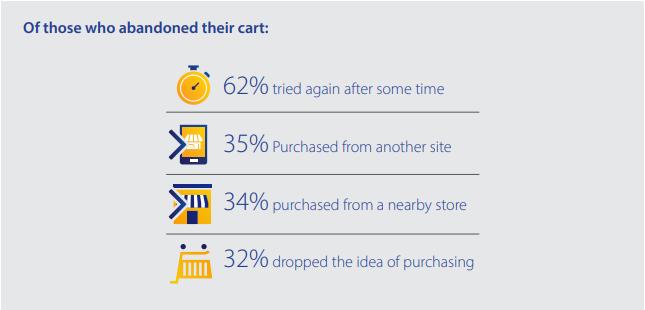 Visa e-commerce cart abandon