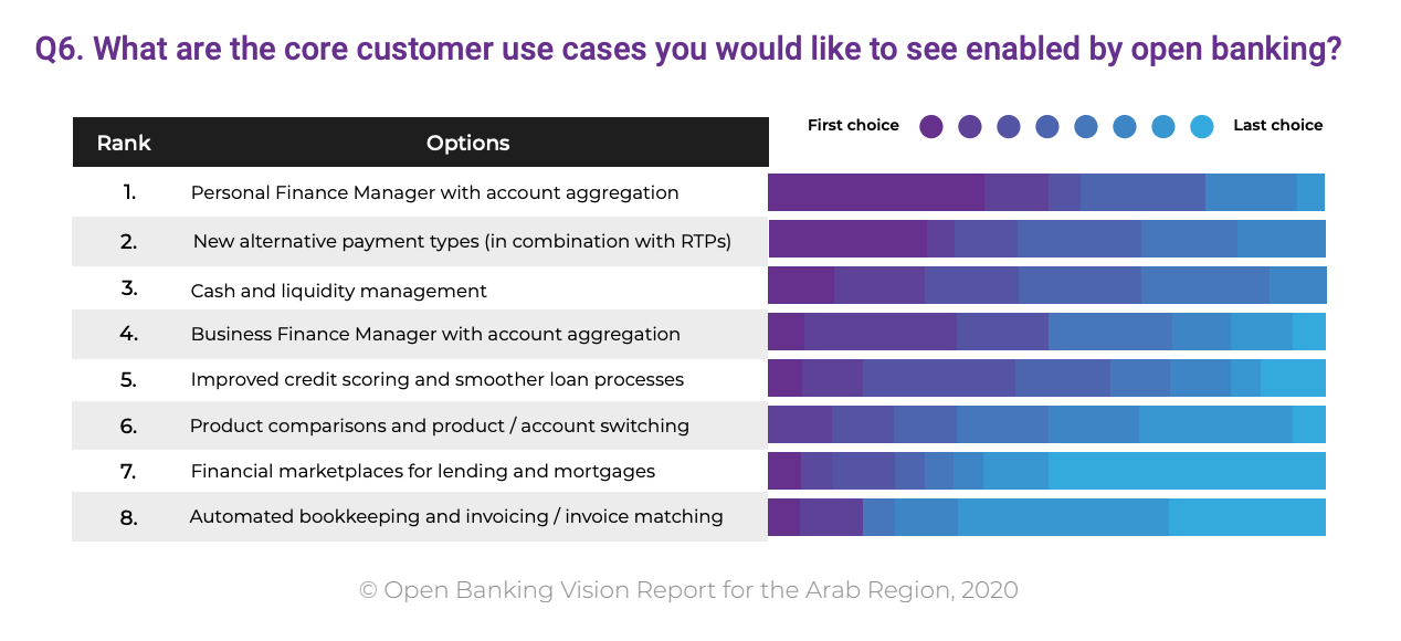 What are the core customer use cases you would like to see enabled by open banking?, Open Banking: A Vision from the Arab World, MENA Fintech Association, Nov 2020