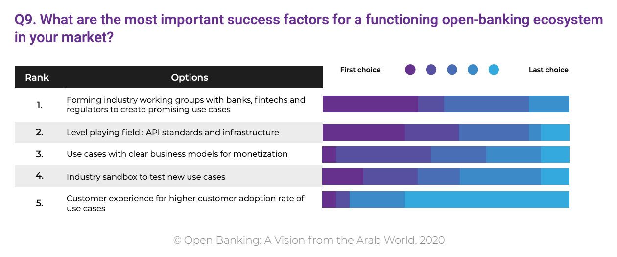 What are the most important success factors for a functioning open-banking ecosystem in your market?