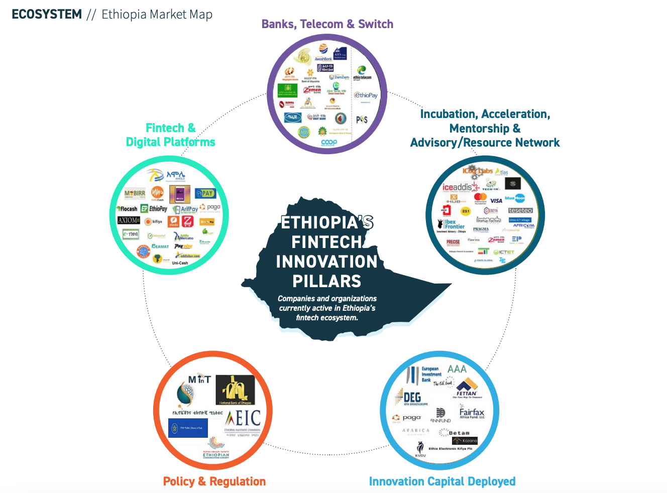 Ethiopia Market Map, Africa Fintech: State of the Industry 2020, Oct 2020