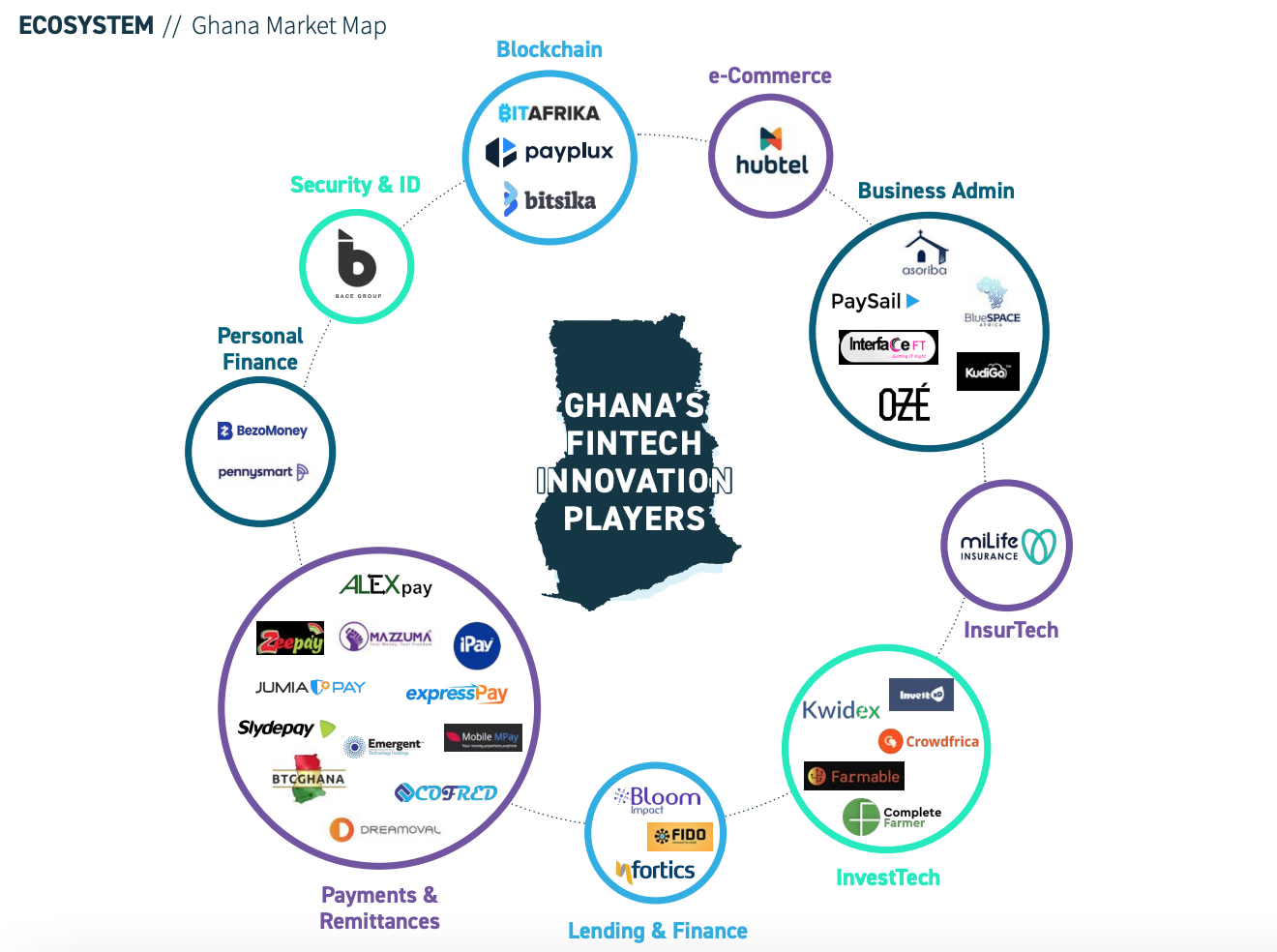 Ghana Market Map, Africa Fintech- State of the Industry 2020, Oct 2020