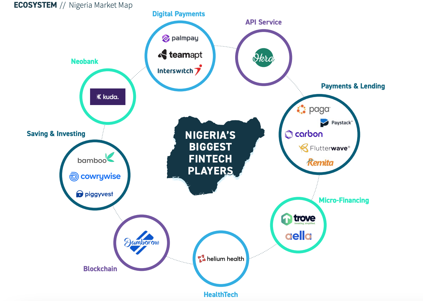 Nigeria Market Map, Africa Fintech- State of the Industry 2020, Oct 2020