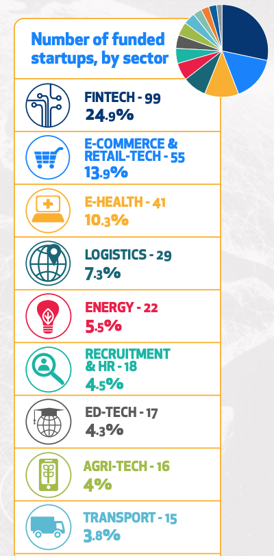 Number of funded startups, by sector, The African Tech Startups Funding Report 2020, Disrupt Africa, Jan 2021