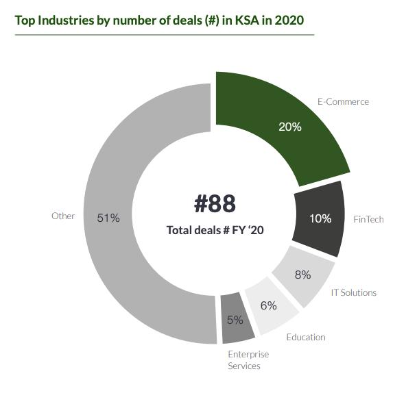 Top industries by number of deals in Saudi Arabia in 2020, 2020 Saudi Arabia Venture Capital Report, Magnitt, January 2021