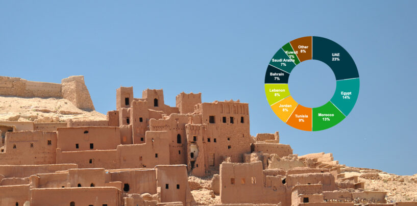 Morocco Emerges as Third Largest Fintech Hub in the Arab World