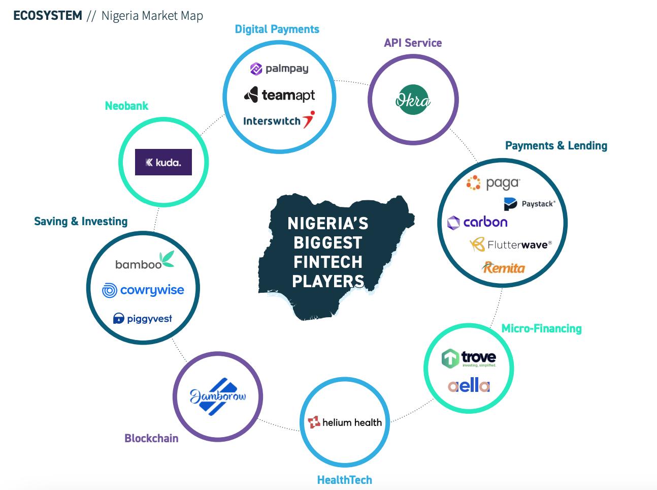 Nigeria's biggest fintech players, Africa Fintech State of the Industry 2020, Africa Fintech Summit, Oct 2020