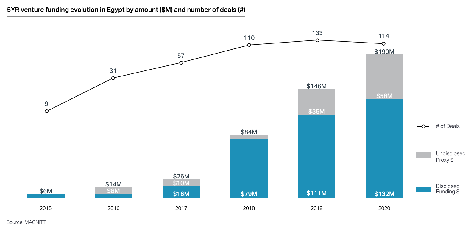5YR venture funding evolution in Egypt by amount ($M) and number of deals (#), Source: Magnitt, May 2021