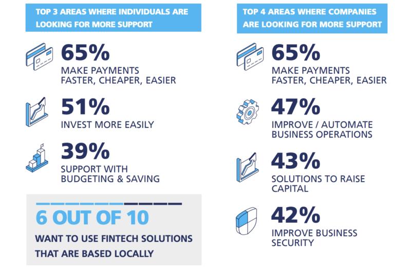 Fintech Saudi's National Fintech Adoption Survey.