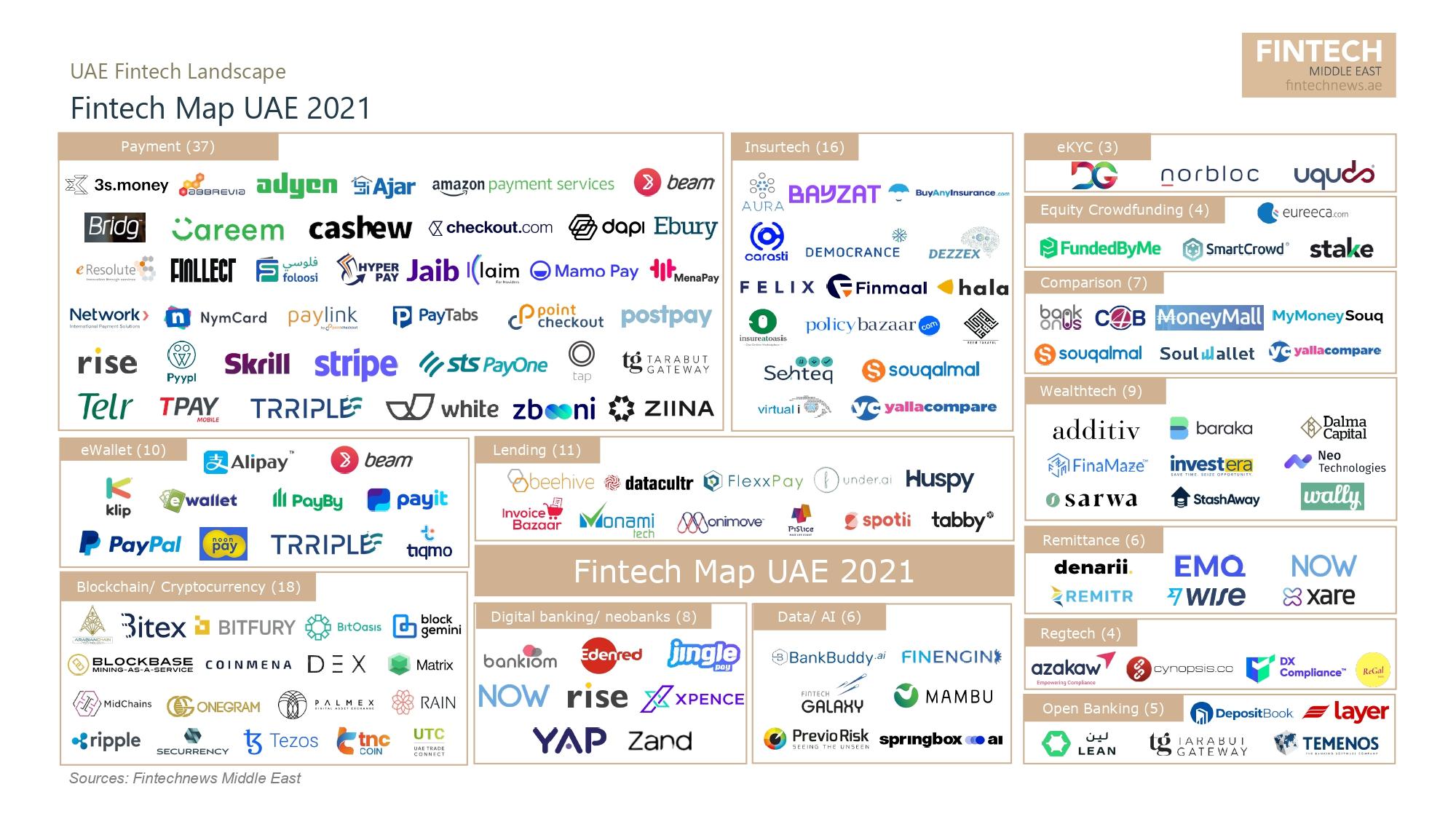 Fintech-Map-UAE-2021-Source-Fintech-News-Middle-East-UAE-Fintech-Report-2021-July-2021