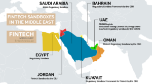 fintech sandboxes in the middle east (1)