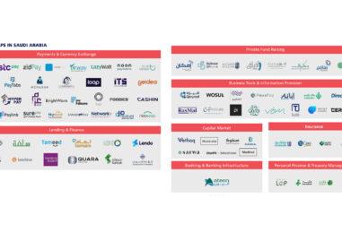 Report: Payments Dominates Saudi Fintech Map 2021