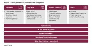 focus areas fintech in qatar